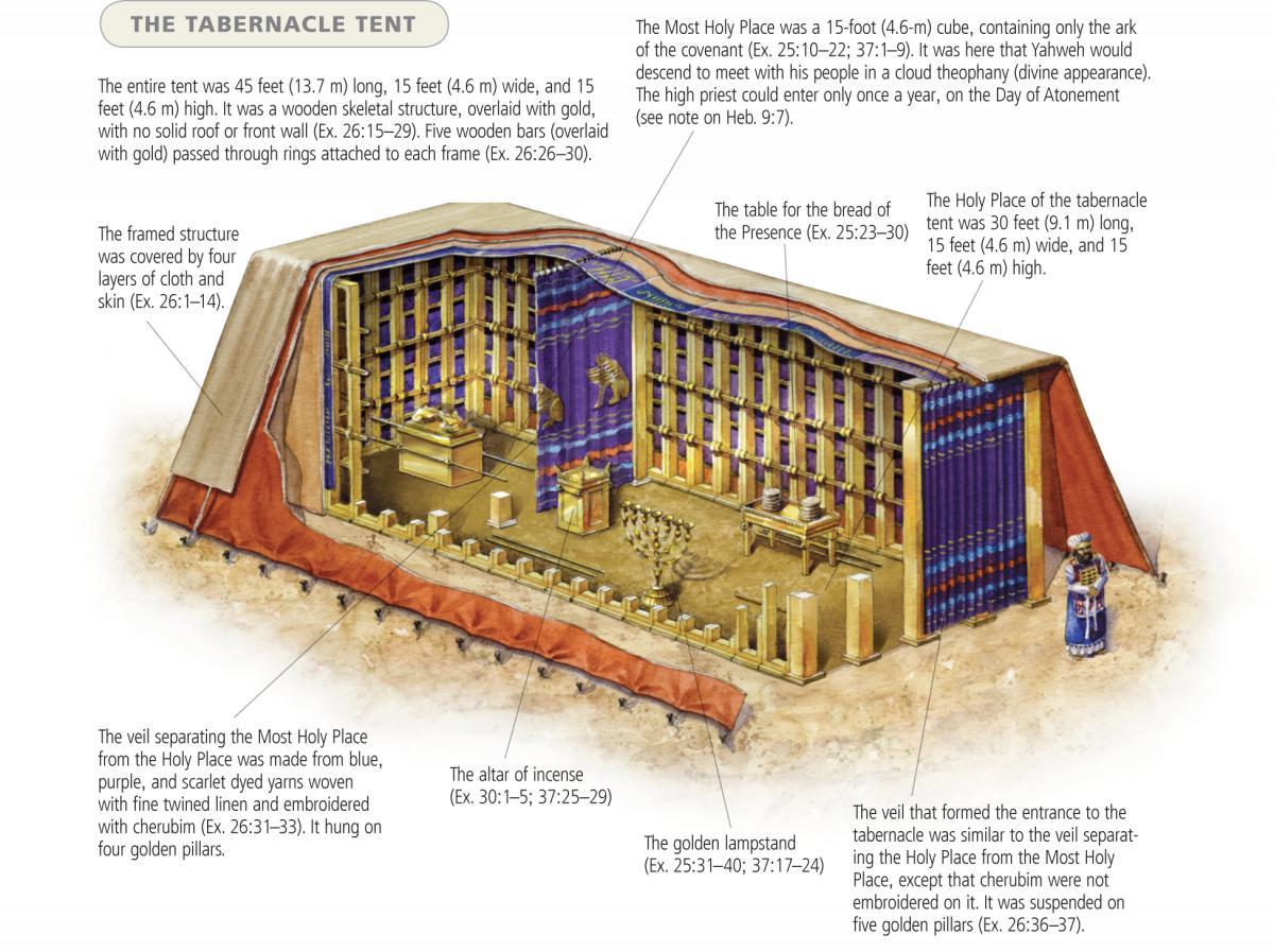 幕屋の奥義-聖所(魂)から至聖所(霊)へ